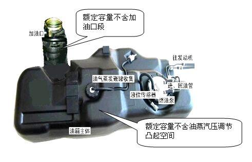 油箱结构_汽车油箱结构油箱结构解剖图图片